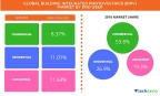 Technavio has published a new report on the global building integrated photovoltaics (BIPV) market from 2017-2021. (Graphic: Business Wire)