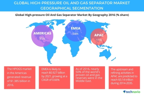Technavio has published a new report on the global high-pressure oil and gas separator market from 2017-2021. (Graphic: Business Wire)