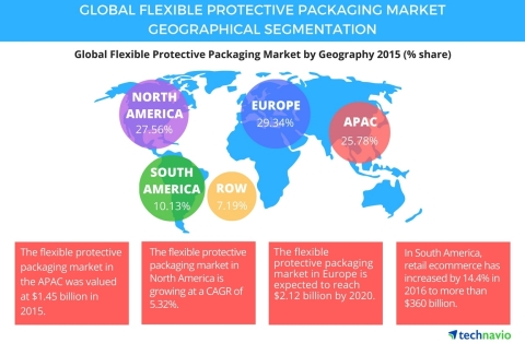 Technavio has published a new report on the global flexible protective packaging market from 2016-2020. (Graphic: Business Wire)
