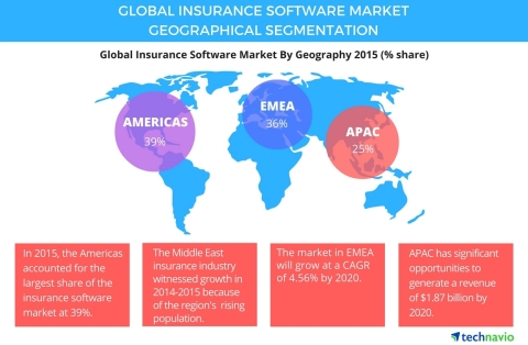 Technavio has published a new report on the global insurance software market from 2016-2020. (Graphic: Business Wire)