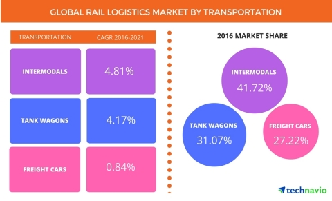 Technavio has published a new report on the global rail logistics market from 2017-2021. (Graphic: Business Wire)