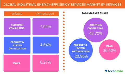 Technavio has published a new report on the global industrial energy-efficiency services market from 2016-2020. (Graphic: Business Wire)