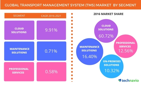 Technavio has published a new report on the global transport management system (TMS) market from 2017-2021. (Graphic: Business Wire)