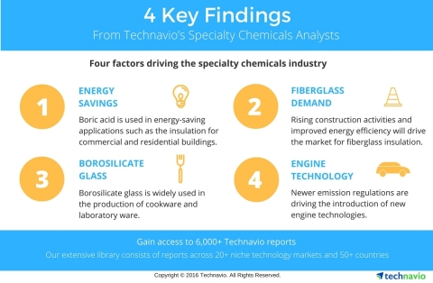 Technavio has published multiple reports on the chemicals and materials sector, highlighting markets that are expected to display considerable growth in the coming years. (Graphic: Business Wire)