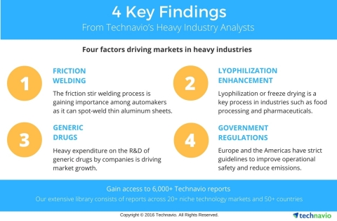 Technavio has published multiple reports on the heavy industry sector, highlighting markets that are expected to display considerable growth in the coming years. (Graphic: Business Wire)
