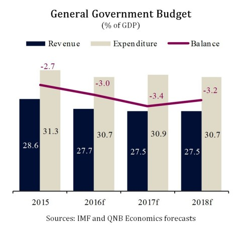 General Government Budget (% of GDP) - (Graphic: ME NewsWire)