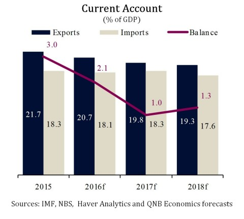 Current Account (% of GDP) - (Graphic: ME NewsWire)
