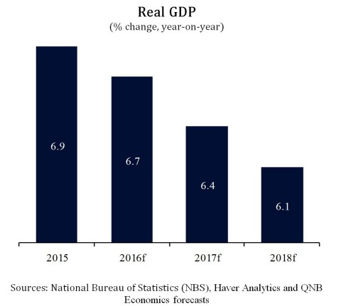 Real GDP (% change, year-on-year) - (Graphic: ME NewsWire)