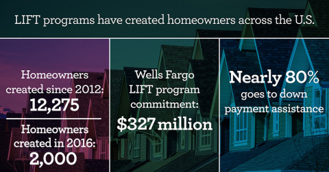 More than 2,000 people and families became homeowners in 2016 through Wells Fargo LIFT programs, a public-private collaboration created by Wells Fargo and NeighborWorks® America that offers homebuyer education plus down payment assistance grants. Millions of dollars in grants are still available for eligible homebuyers in several communities. Interested homebuyers can learn more at www.NeighborhoodLIFT.com. (Graphic: Business Wire)