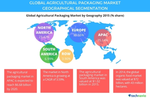 Burgeoning Demand For Organic Food To Drive The Global