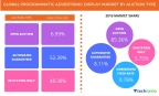Technavio has published a new report on the global programmatic advertising display market from 2017-2021. (Graphic: Business Wire)
