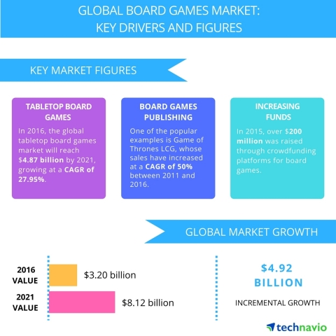 Technavio has published a new report on the global board games market from 2017-2021. (Graphic: Business Wire)