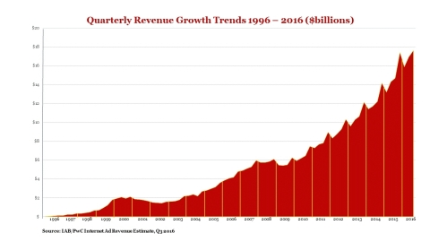 This chart highlights quarterly ad revenue since IAB began measuring it in 1996; dollar figures are rounded. (Graphic: Business Wire)