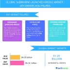 Technavio has published a new report on the global submarine-launched missile market from 2017-2021. (Graphic: Business Wire)