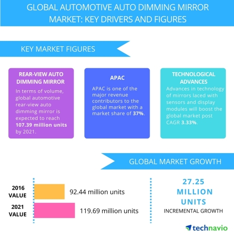 Technavio has published a new report on the global automotive auto dimming mirror market from 2017-2021. (Graphic: Business Wire)
