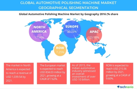 Technavio has published a new report on the global automotive polishing machine market from 2017-2021. (Graphic: Business Wire)