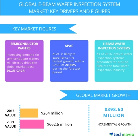 Technavio has published a new report on the global e-beam wafer inspection system market from 2017-2021. (Graphic: Business Wire)