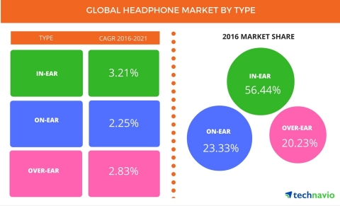 Technavio has published a new report on the global headphones market from 2016-2020. (Graphic: Business Wire)