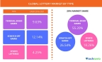 Technavio has published a new report on the global lottery market from 2017-2021. (Graphic: Business Wire)