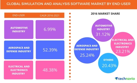 Technavio has published a new report on the global simulation and analysis software market from 2017-2021. (Graphic: Business Wire)