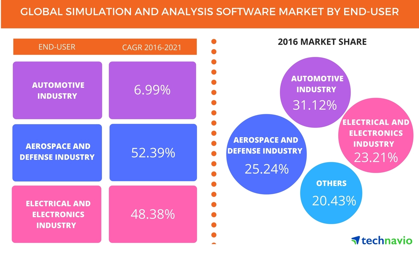 Global Simulation and Analysis Software Market Forecast to