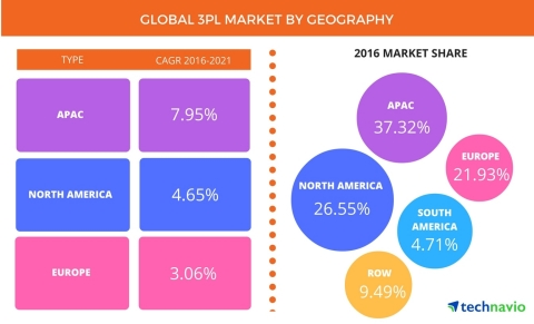Technavio has published a new report on the global 3PL market from 2017-2021. (Graphic: Business Wire)