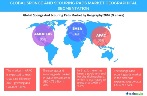 Technavio has published a new report on the global sponge and scouring pads market from 2017-2021. (Photo: Business Wire)