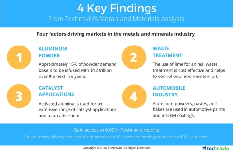 Technavio has published multiple reports under the chemicals and materials sector, highlighting markets that are expected to display considerable growth in the coming years. (Graphic: Business Wire)