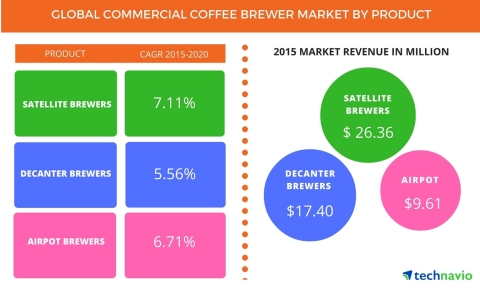 Technavio has published a new report on the global commercial coffee brewer market from 2016-2020. (Graphic: Business Wire)