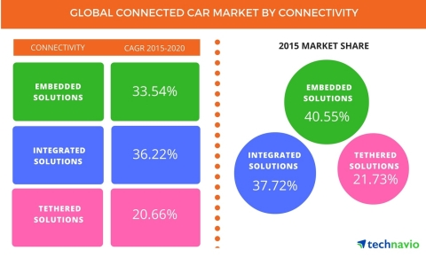 Technavio has published a new report on the global connected car market from 2016-2020.(Photo: Business Wire)