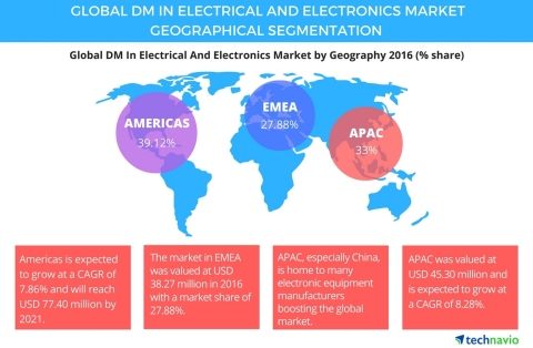 Technavio has published a new report on the global digital manufacturing market in the electrical and electronics industry from 2017-2021.