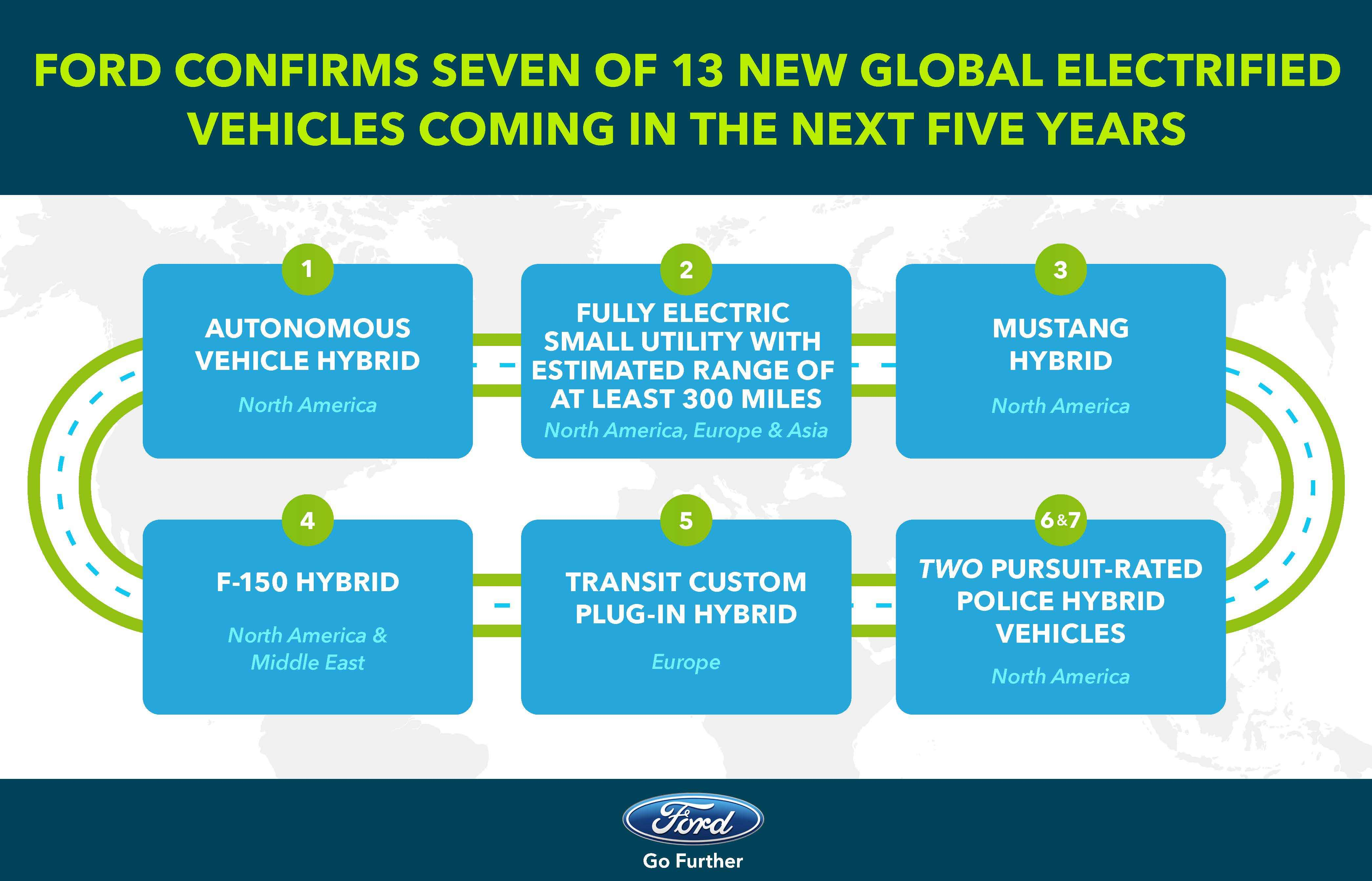 Seven of the 13 new global electrified vehicles Ford plans to introduce in the next five years includes hybrid versions of the iconic F-150 pickup and Mustang in the U.S., a plug-in hybrid Transit Custom van in Europe and a fully electric SUV with an expected range of at least 300 miles for customers globally. (Graphic: Business Wire)