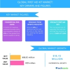 Technavio has published a new report on the global first aid kit market from 2017-2021. (Graphic: Business Wire)