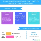 Technavio has published a new report on the global managed industrial Ethernet switches market from 2017-2021. (Graphic: Business Wire)