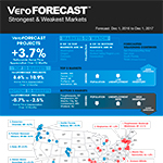 The VeroFORECAST(SM) Report by Veros, a quarterly national real estate market forecast for the 12-month period ending December 1, 2017. (Graphic: Business Wire)