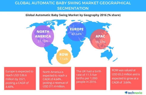 Technavio has published a new report on the global automatic baby swing market from 2017-2021. (Graphic: Business Wire)