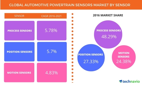 Technavio has published a new report on the global automotive powertrain sensors market from 2017-2021. (Graphic: Business Wire)