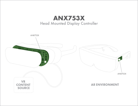 SlimPort 4K UHD display controllers enable the highest resolutions and fastest response times in AR/VR Headsets (Graphic: Business Wire)