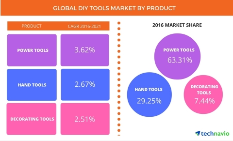 According to the latest market study released by Technavio, the global DIY tools market is expected to grow at a CAGR of more than 3% during the forecast period. (Graphic: Business Wire)