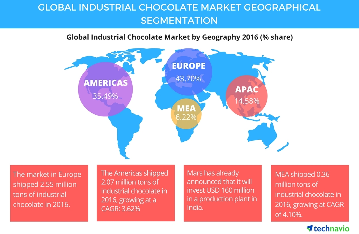 Global Industrial Chocolate Industry Driven By Increasing