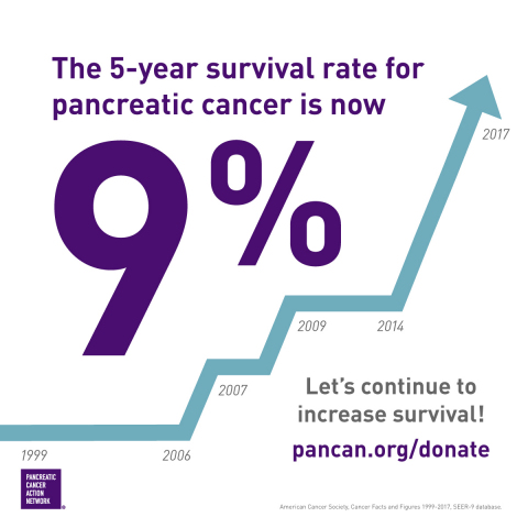 The five-year survival rate for pancreatic cancer increased from 8 to 9 percent. (Graphic: Business Wire)