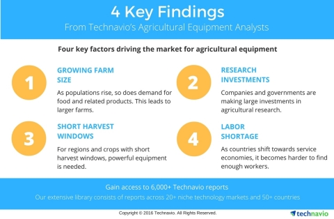 Technavio's market research analysts have recently published numerous reports focusing on the agricultural equipment market. (Graphic: Business Wire)