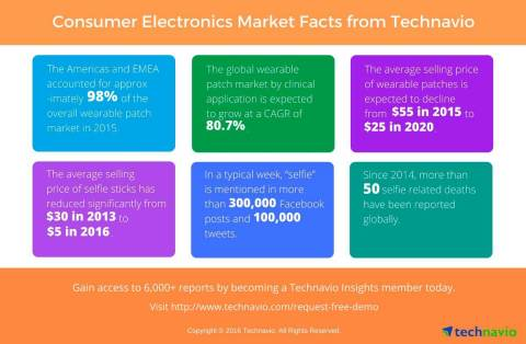 Technavio's media and entertainment research analysts have recently published numerous reports focusing on the consumer electronics market. (Graphic: Business Wire)