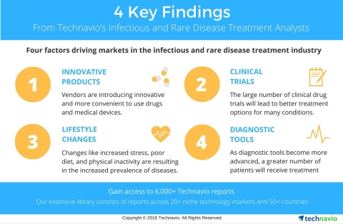 Technavio has published multiple reports on the infectious and rare disease sector, highlighting markets that are expected to display considerable growth in the coming years. (Graphic: Business Wire)
