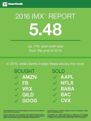 TD Ameritrade's IMX reading in 2016 (Graphic: TD Ameritrade)