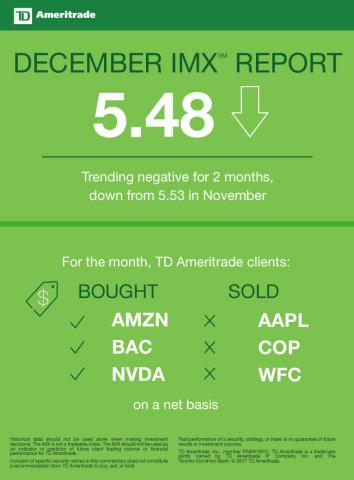 TD Ameritrade's IMX (Graphic: TD Ameritrade)