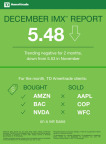 TD Ameritrade's IMX (Graphic: TD Ameritrade)