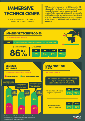 Immersive Technologies: The New Emerging Platform & Opportunities For Brands (Graphic: Business Wire)