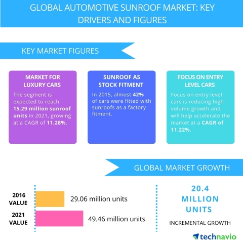 Technavio has published a new report on the global automotive sunroof market from 2017-2021. (Graphic: Business Wire)