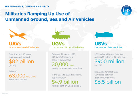 Militaries Ramping Up Use of Unmanned Ground, Sea and Air Vehicles, IHS Markit Says (Photo: Business Wire)